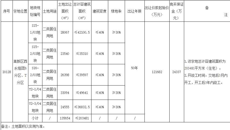 龙湖+颐天康养联合体13.8亿元竞得重庆1宗居住用地-中国网地产