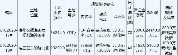 保利3.73亿元竞得江苏连云港1宗住宅用地 溢价率54.68%-中国网地产