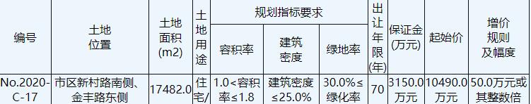 宁波舜德管理咨询1.42亿元竞得江苏盐城1宗住宅用地 溢价率35.27%-中国网地产