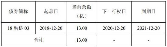 融侨集团:成功发行8亿元公司债券 票面利率6.80%-中国网地产