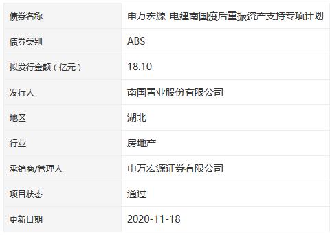南国置业18.1亿元疫后重振ABS获深交所通过-中国网地产