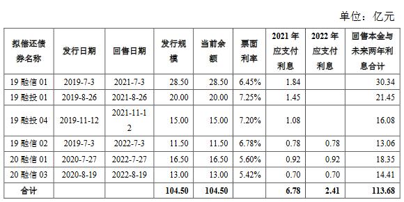 融信集团96.6亿元小公募公司债券在上交所注册生效-中国网地产