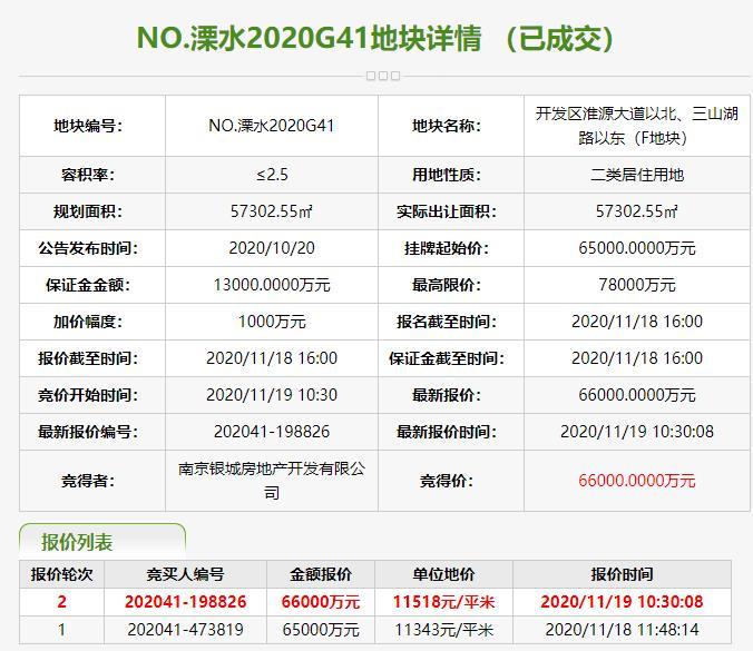 南京银城房地产6.6亿元竞得南京溧水区1宗住宅用地 溢价率1.54%-中国网地产