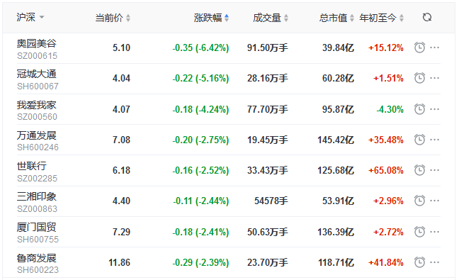 地产股收盘丨两市低开高走 沪指涨0.47%  我爱我家跌4.24%-中国网地产
