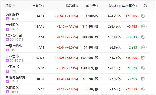地产股收盘丨恒指收跌0.52% 融创服务上市首日收涨21.9%-中国网地产
