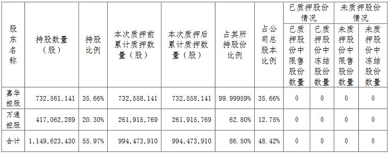 万通发展:嘉华控股将7.3亿股公司股份质押延期 占总股本的35.66%-中国网地产