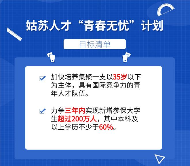 蘇州姑蘇放寬落戶限制 20%商品房人才優先購買-中國網地産