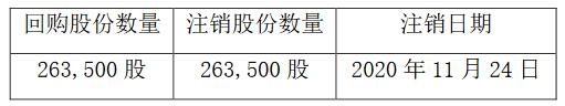 豫园股份:拟回购注销限制性股票26.35万股-中国网地产