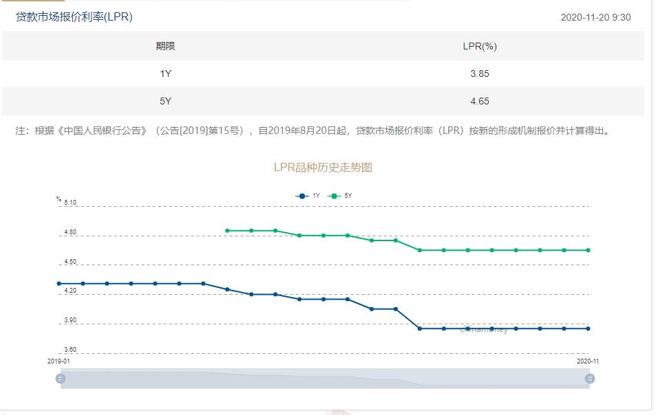11月LPR報價出爐:1年期與5年期品種均與上月持平-中國網地産