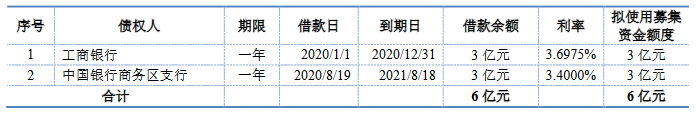 首创股份:10亿元可续期公司债券票面利率确定为4.80%-中国网地产
