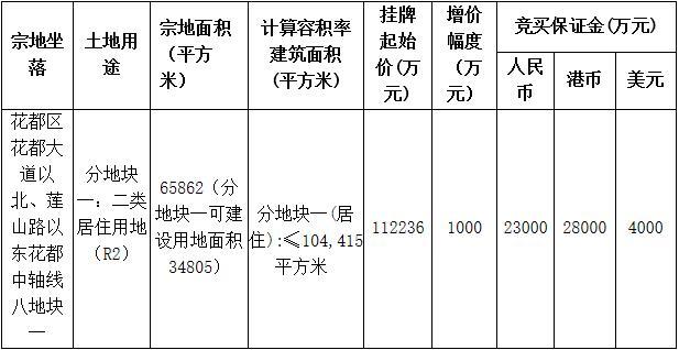 广州17.58亿元挂牌3宗地块-中国网地产