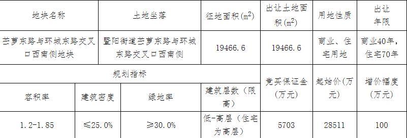 利百控股3.84亿元竞得绍兴诸暨市1宗商住用地 溢价率34.72%-中国网地产