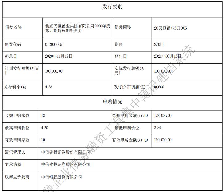 天恒置业:成功发行10亿元超短期融资券 票面利率4.33%-中国网地产
