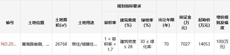 自然人王坤山1.79亿元竞得江苏连云港1宗商住用地 溢价率27.75%-中国网地产