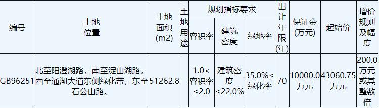 碧桂园6.91亿元竞得江苏宿迁1宗住宅用地 溢价率60.38%-中国网地产
