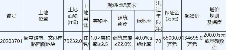 万科19.19亿元竞得江苏盐城1宗住宅用地 溢价率42%-中国网地产