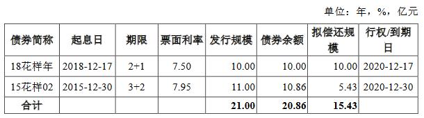 花样年:拟发行15.43亿元公司债券 利率区间6.50%-7.50%-中国网地产