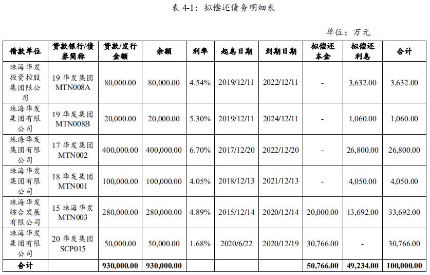 华发集团:拟发行10亿元中期票据 用于偿还存量债务-中国网地产