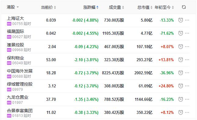 地产股收盘丨恒指收涨0.36% 金科服务、碧桂园服务领涨物业股-中国网地产