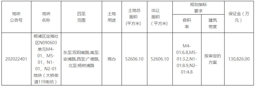 大众点评65.4亿元摘得上海市杨浦区一宗商办用地-中国网地产