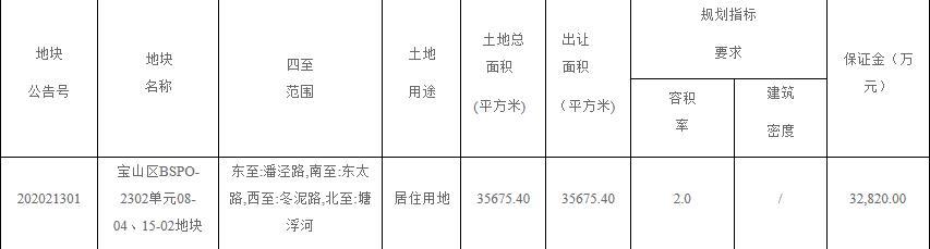 金融街18.3亿元竞得上海宝安区1宗住宅用地 溢价率11.52%-中国网地产