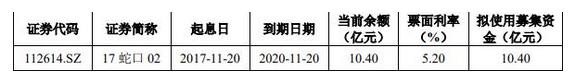 招商蛇口:10.4億元公司債券將在深交所上市 票面利率4.15%-中國網地産