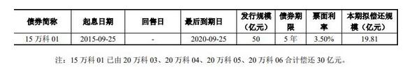 万科A:19.81亿元公司债券上市 最高票面利率4.11%-中国网地产
