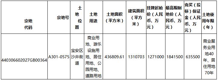 融创+华发127.1亿元摘得深圳市宝安区一宗商住用地-中国网地产