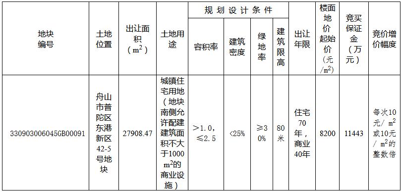 德信5.72億元摘得浙江舟山一宗商住用地 樓面價8200元/㎡-中國網地産