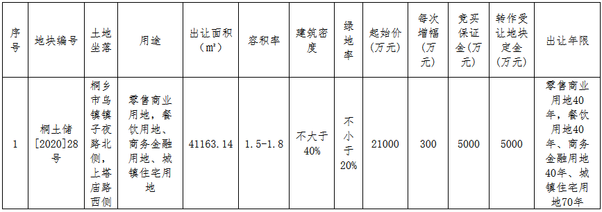 桐鄉城建2.13億元競得嘉興市一宗商住用地 溢價率1.43%-中國網地産