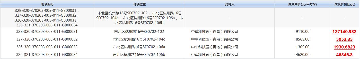 中国中车18.097亿元竞得青岛市杭州路4宗地块-中国网地产