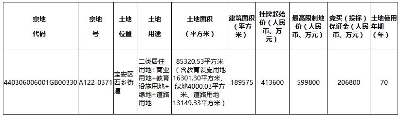 深圳8宗地攬金340億 萬科、金茂、電建、融創、佳兆業各有斬獲-中國網地産