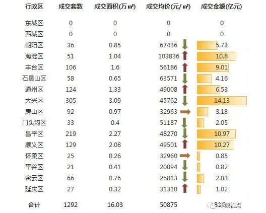 中原地产:上周北京新建住宅成交81.55亿元 环比前一周下跌8%-中国网地产