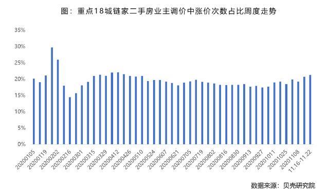 貝殼研究院:上週全國重點18城租賃市場成交量環比下降7.0%-中國網地産
