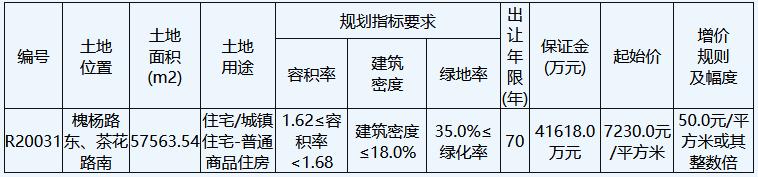 阳光城9.26亿元竞得南通市一宗住宅用地 溢价率122.41%-中国网地产