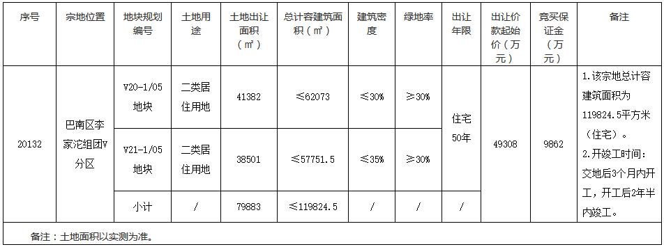 重庆市25.43亿元出让2宗住宅用地 美好置业4.93亿元、保利20.5亿元扩储-中国网地产