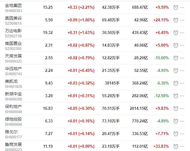 地産股收盤丨滬指收跌1.19% 金地集團收漲2.21%-中國網地産