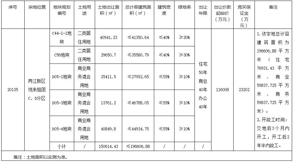 悦来投资11.6亿元摘得重庆市两江新区一宗商住用地-中国网地产