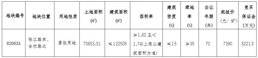 阳光城+卓越10.8亿元竞得南通市一宗住宅用地 溢价率107.58%-中国网地产