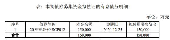 中電建路橋集團:擬發行15億元可續期公司債券-中國網地産