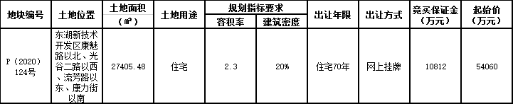 正荣6.06亿元竞得武汉市东湖新区一宗住宅用地 溢价率12.02%-中国网地产