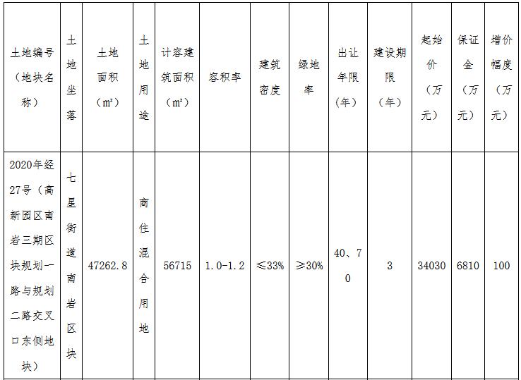 绍兴市新昌县5.68亿元出让2宗商住用地 总建面9.23万方-中国网地产