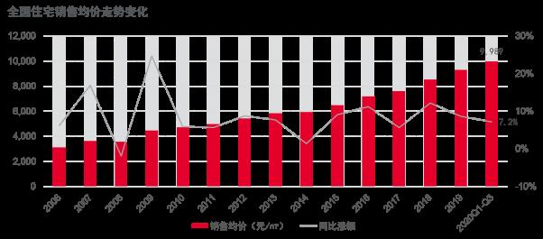 戴德梁行:新建住宅供需两端持续活跃,年内均价或再攀升-中国网地产