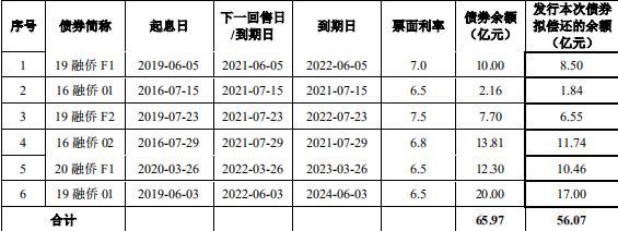 花樣年:成功發行15.43億元公司債券 票面利率7.50%-中國網地産