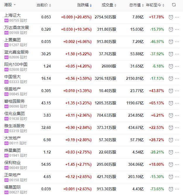 地産股收盤丨恒指收漲0.56% 萬達酒店發展收漲10.34%-中國網地産