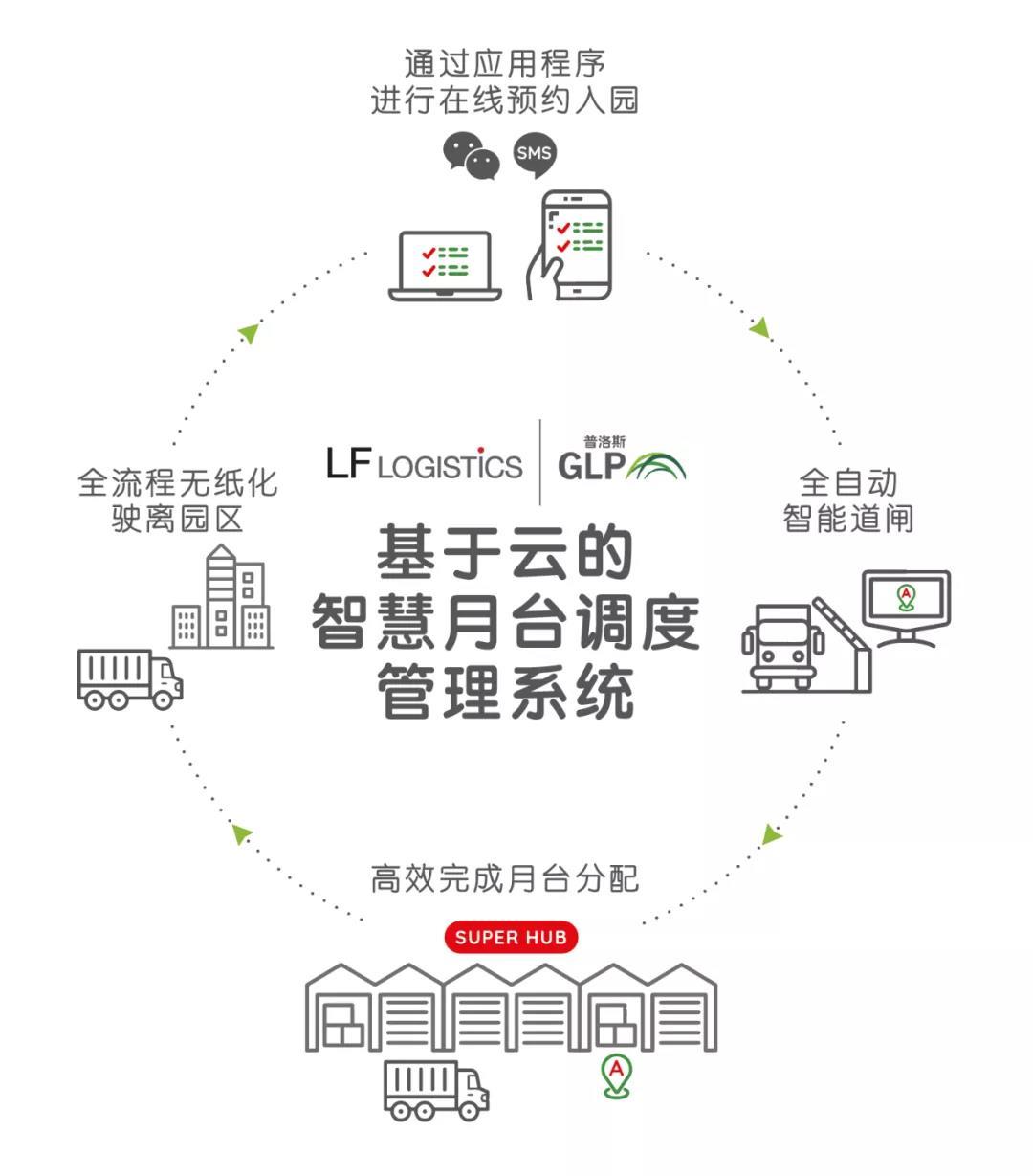 普洛斯科技賦能,利豐全國運輸樞紐中心智慧化提速-中國網地産