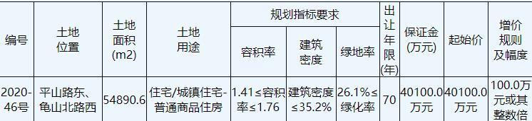 上海星柏地産6.4億元競得徐州鼓樓區1宗住宅用地 溢價率59.60%-中國網地産