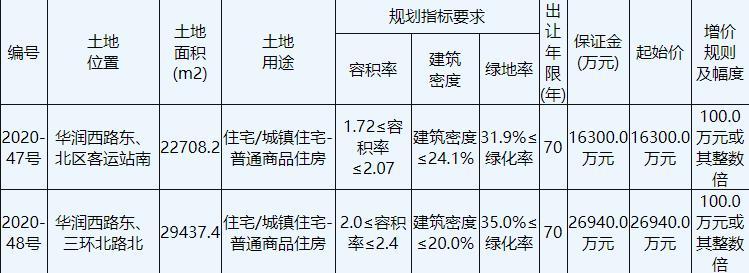 萬科2.72億元競得徐州鼓樓1宗住宅用地 溢價率66.87%-中國網地産