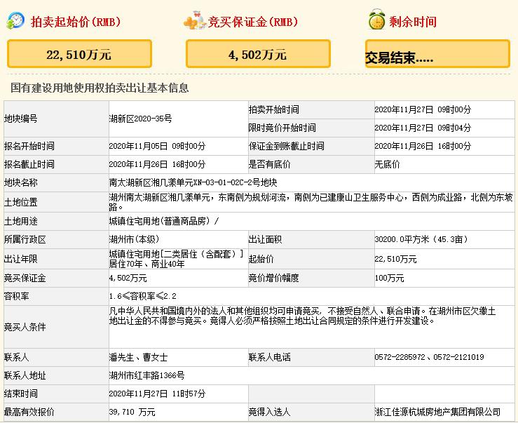 佳源3.97亿元竞得湖州市吴兴区一宗住宅用地 溢价率76.41%-中国网地产