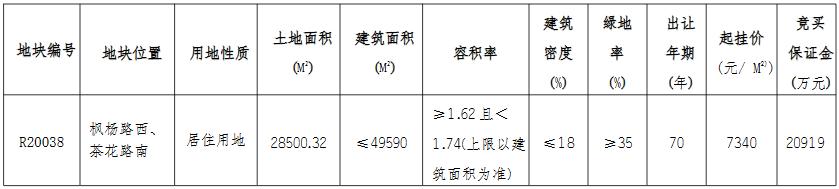 中南建设+江苏海润4.39亿元竞得南通市一宗住宅用地 溢价率109.67%-中国网地产
